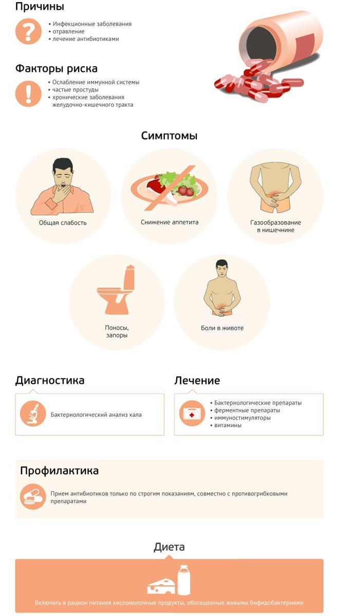 Диетичекое питание при дисбактериозе у детей