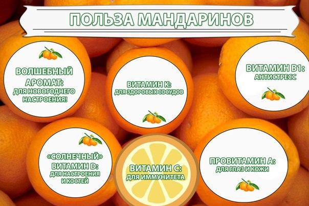 польза мандаринов для организма человека